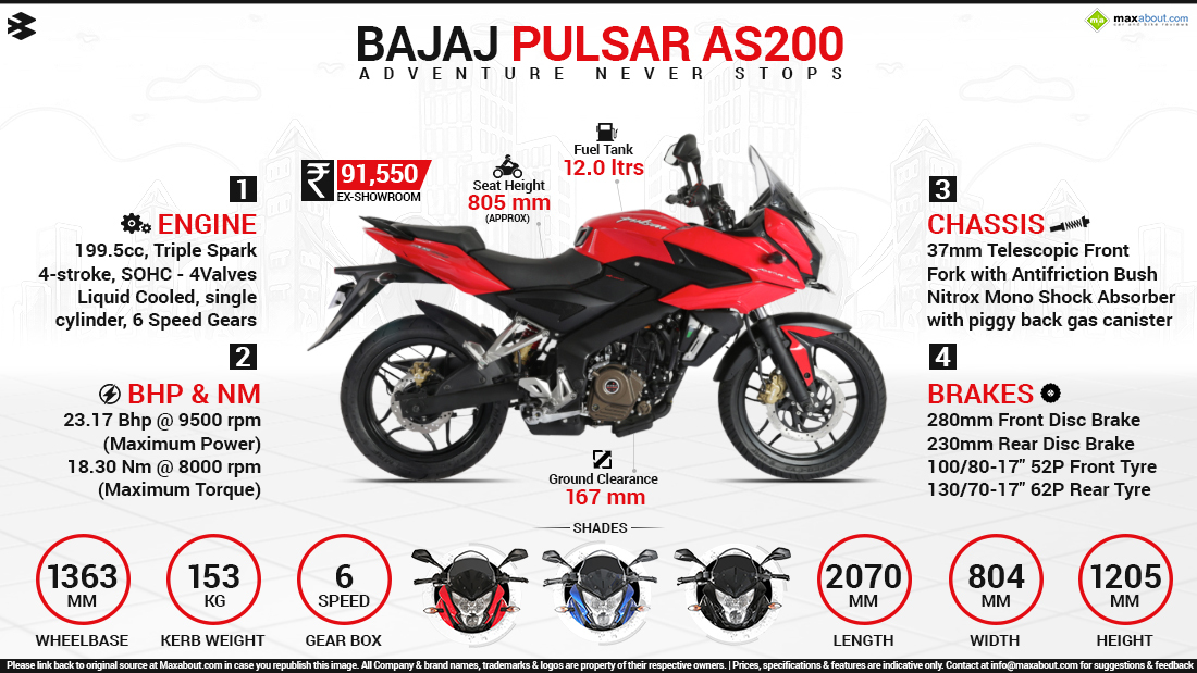 marketing objectives of bajaj pulsar Bajaj ended the quarter 2 with a market share of 42 percent in this sports segment (pulsar + avenger + dominar) bajaj commanded an overall market share of 17 percent in q2 and for september alone it was close to 195 percent pulsar 220 is still one of the largest selling big pulsar, despite its age.