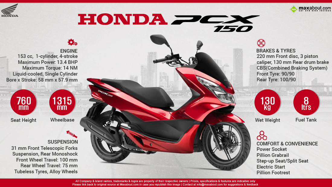 is honda going to launch the pcx 125 or 150 in india. Black Bedroom Furniture Sets. Home Design Ideas