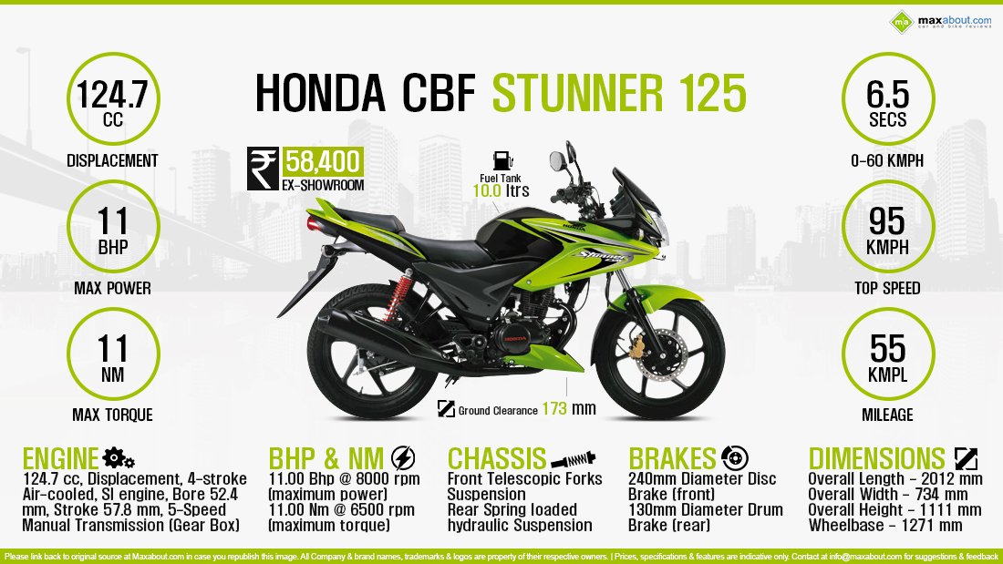 The Honda 125cc Segment Currently Has Best Seller CB Shine And Upcoming Mystery Bike From Stunner Was Launched In 2008 Been