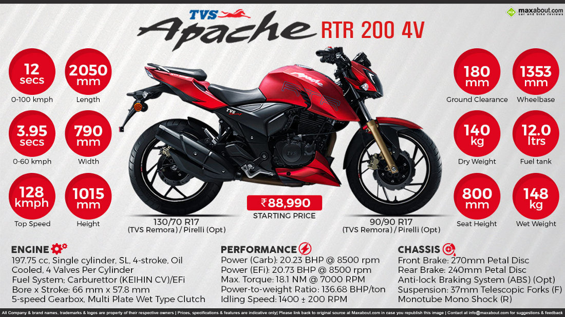 Tvs Apache Rtr 200 4v Will Bring Optional Abs On All