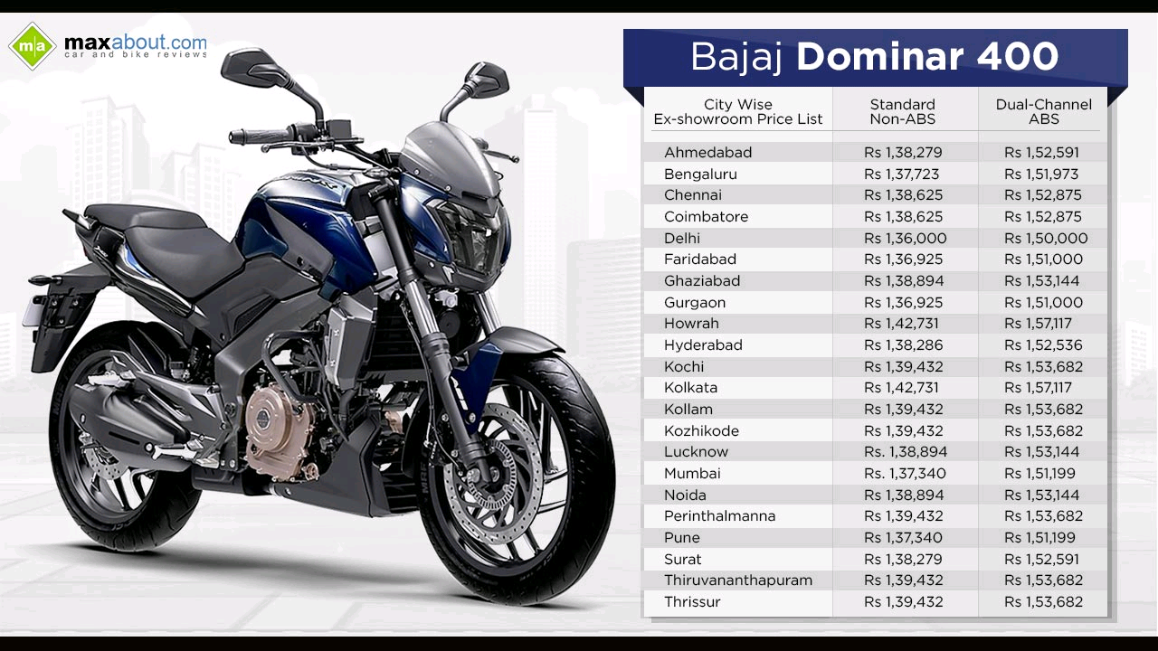 Bajaj Dominar 400 Opens Deliveries To 22 Cities Details